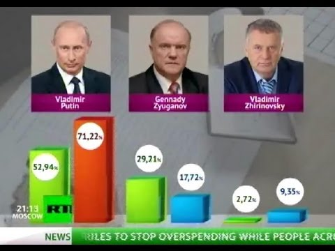 Election 2012: Russia votes, Putin wins
