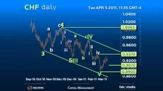 Daily Forex Trading Strategy #CHF - Minor correction and news highs to confirm Reversal