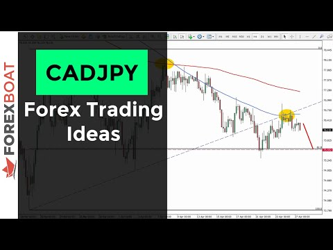 cadjpy-analysis-and-sell-trade-idea