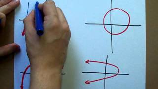 Vertical Line Test - Is something a function