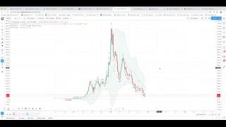 Bitcoin'de 2. Panik Dalgasına Hazır Olun -CANLI TEKNİK ANALİZ-