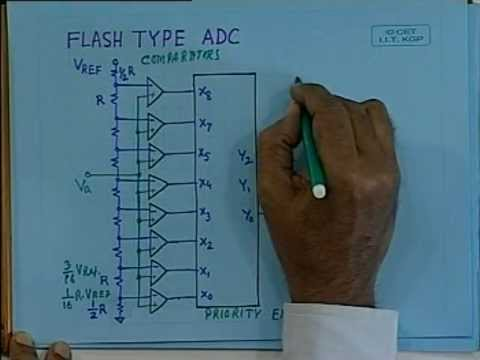 lec 35 - ADCs and Data Acquisition Subsystems