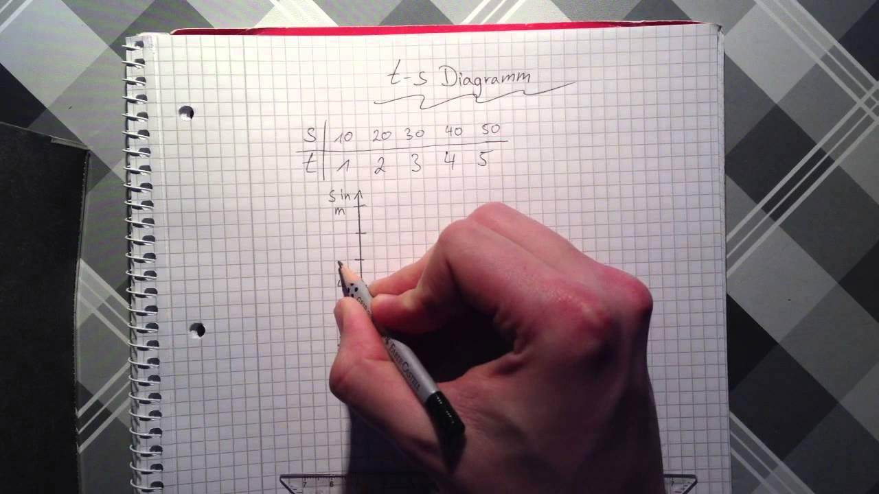 t-s - Diagramm zeichnen - Weg-Zeit-Verhältnis darstellen - YouTube