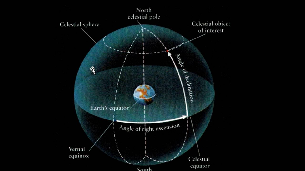 celestial sphere and earth diagram [ 1280 x 720 Pixel ]