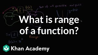 Introduction To Range Of A Function