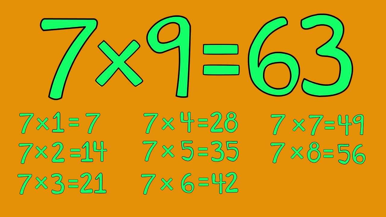 7 Times Table Song - Fun for Students - from