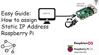 Raspberry Pi 4: How to Assign …