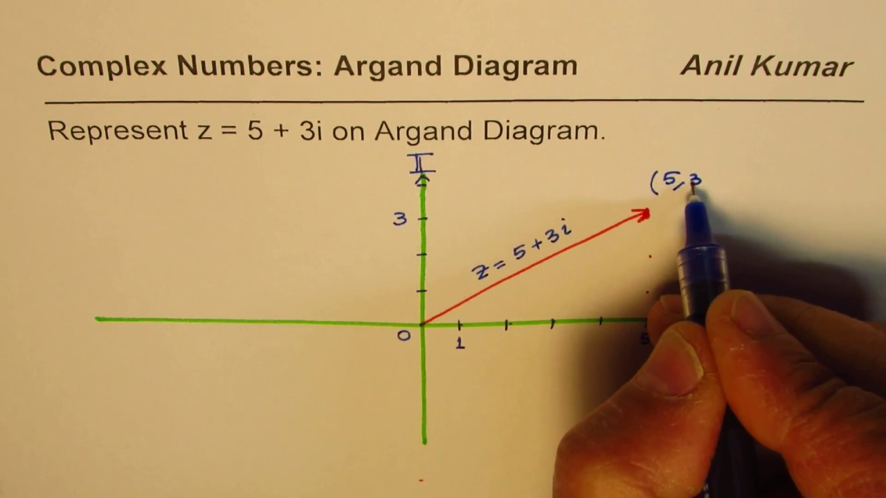 Represent Complex Number And Conjugate On Argand Diagram