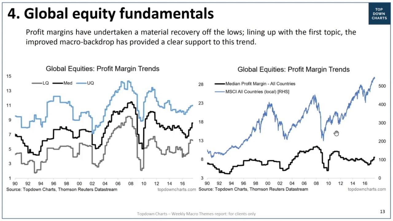 """VIDEO: Global equity fundamentals and the """"Mini-Recession"""" 
