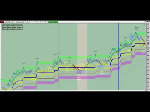 See Trade Setups Before They Occur with Viper Trading Systems