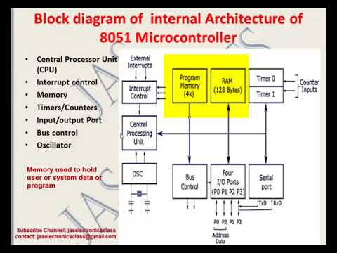 Internal Architecture Block Diagram Youtube