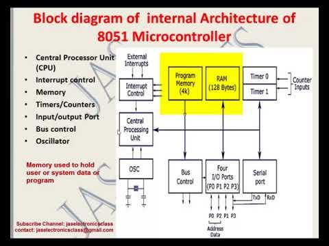 8051 Block Diagram Internal Wiring Diagram