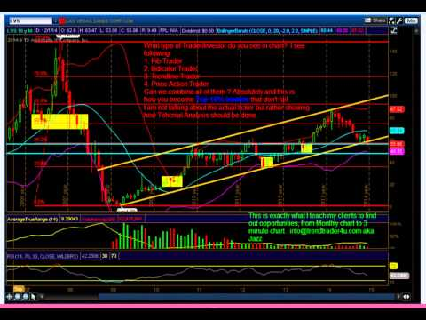 SPY Weekly Analysis and What is Technical Analysis 12/12/14