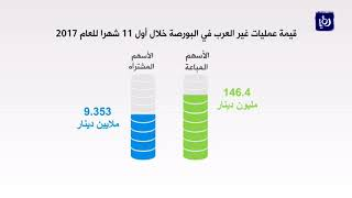 انخفاض صافي الاستثمار الأجنبي في بورصة عمّان لنهاية تشرين الثاني - (4-12-2017)