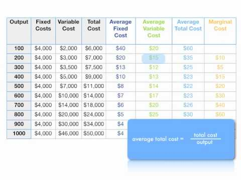 How to Calculate Total Cost, Marginal Cost, Average Variable Cost, and ATC