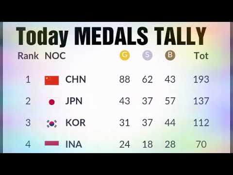 TODAY Asian Games 2018 Medals Tally ; UAE Medals ; Manjit Singh Wins Gold;  Philippines Medals ;