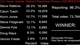 U.S. House, Kansas, District 2 Republican Primary LIVE RESULTS