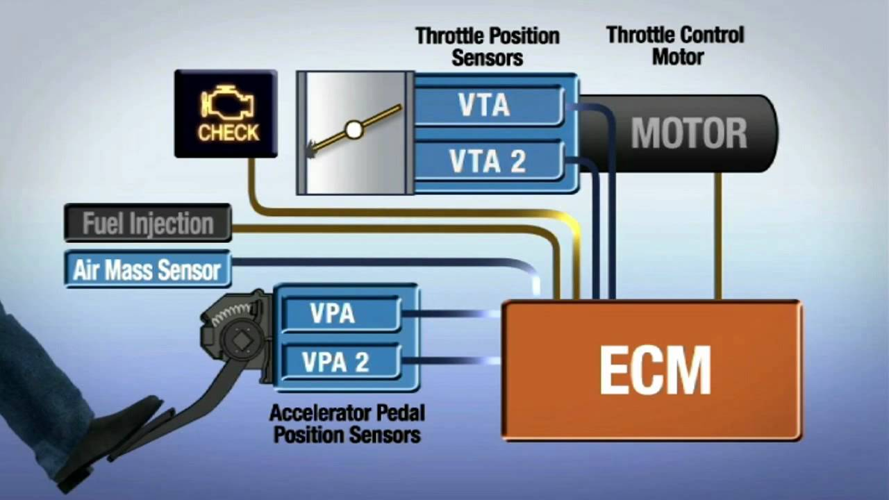 hight resolution of electronic throttle control lexus