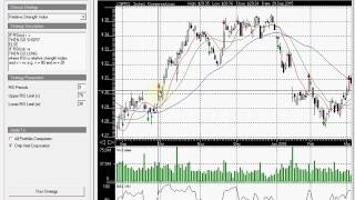 Stock Predictor trading strategies backtesting - Relative Strength Index (RSI) strategy