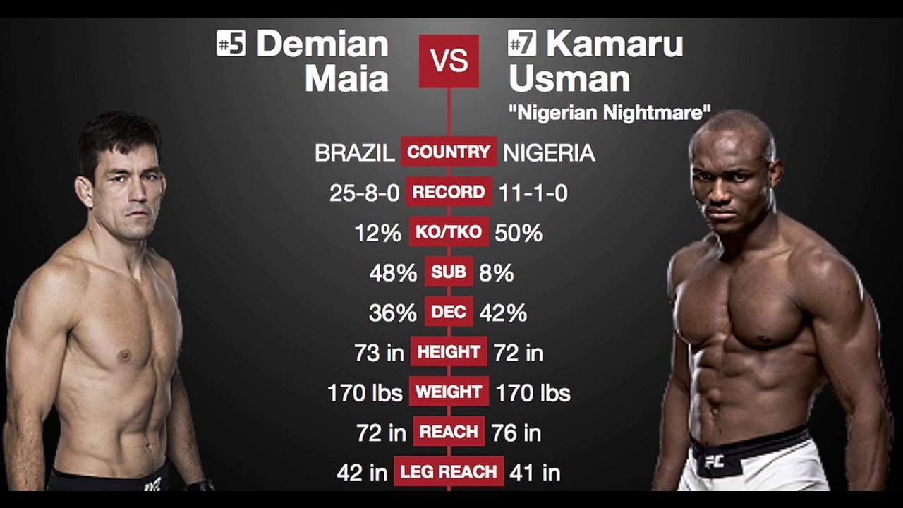 Image result for Maia vs. Usman