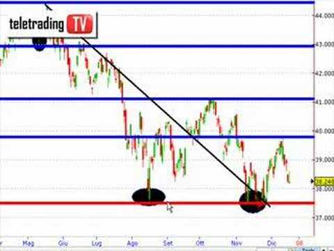 Tecnica trading intraday forex