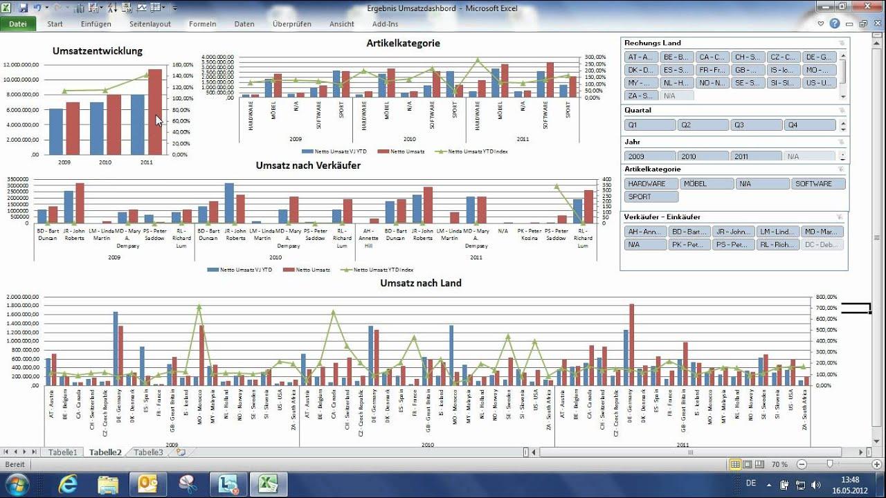 Groß Umsatzprognose Excel Vorlage Galerie - Entry Level Resume ...