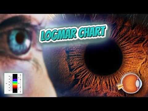 LogMAR chart - Your EYEBALLS - EYNTK