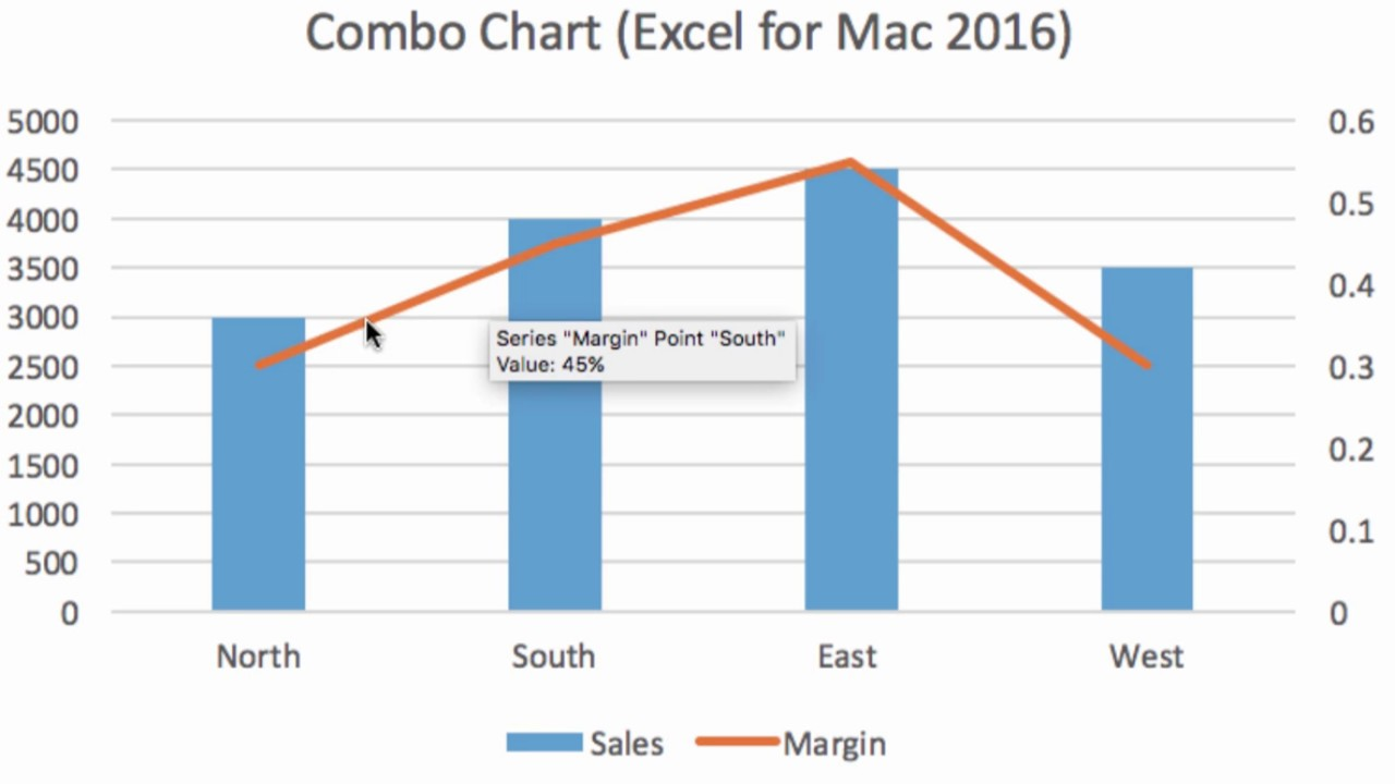 3 minute combo chart with excel for mac 2016 youtube ccuart Gallery