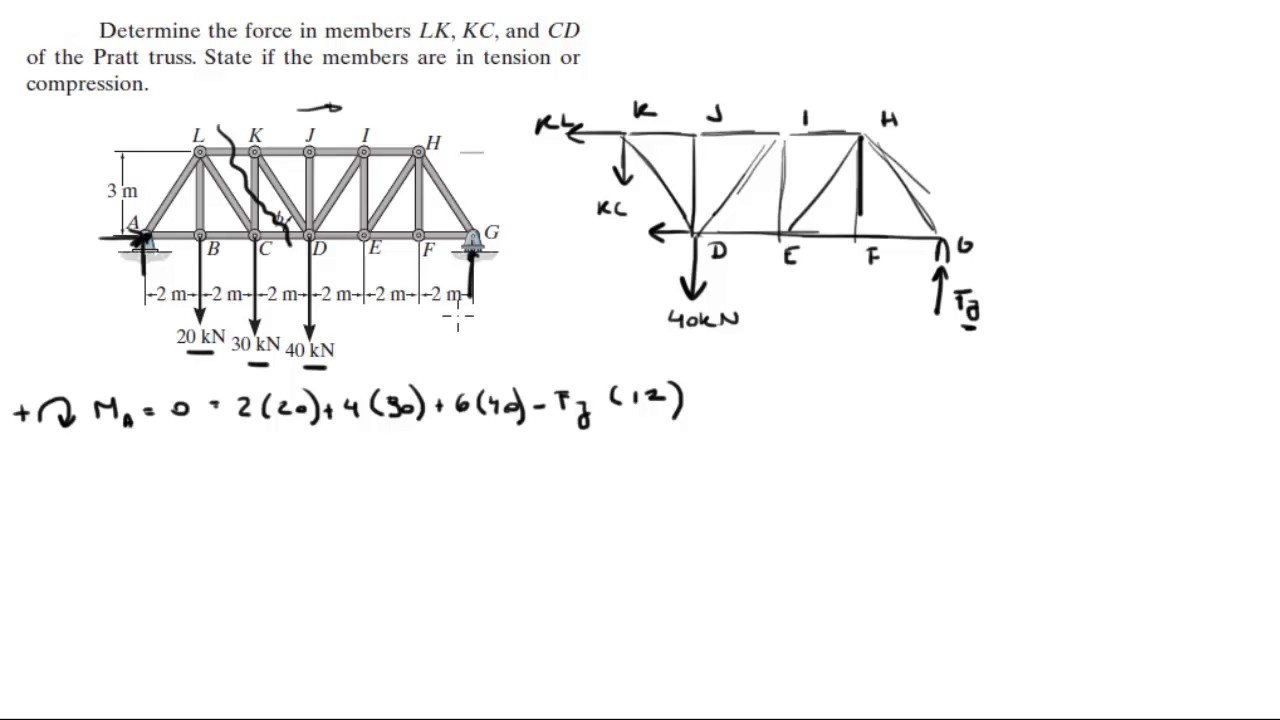 Determine the force in members LK, KC, and CD of the Pratt truss