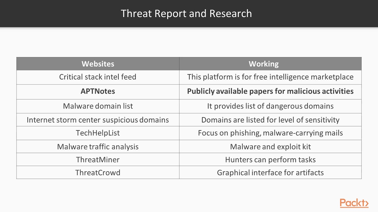 Cyber Threat Hunting: Threat Reports and Research | packtpub com
