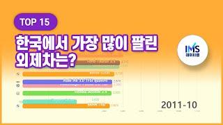 한국에서 가장 많이 팔린 외제차(수입차) best se…
