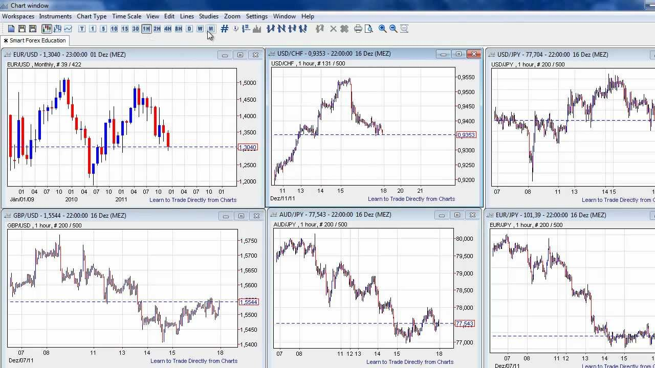Best forex charting tools