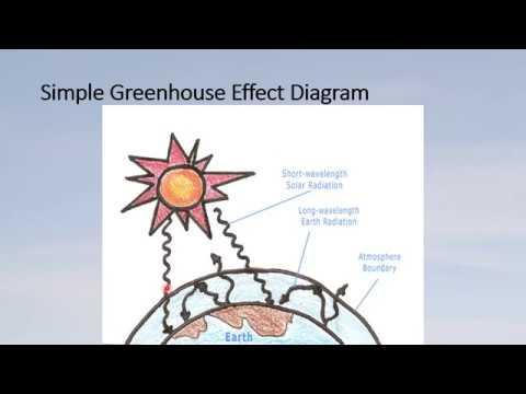 U2 Greenhouse Effect And Goldilocks Principle Youtube