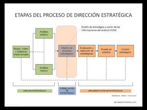 tutorial-proceso-de-direcciÓn-estratÉgica