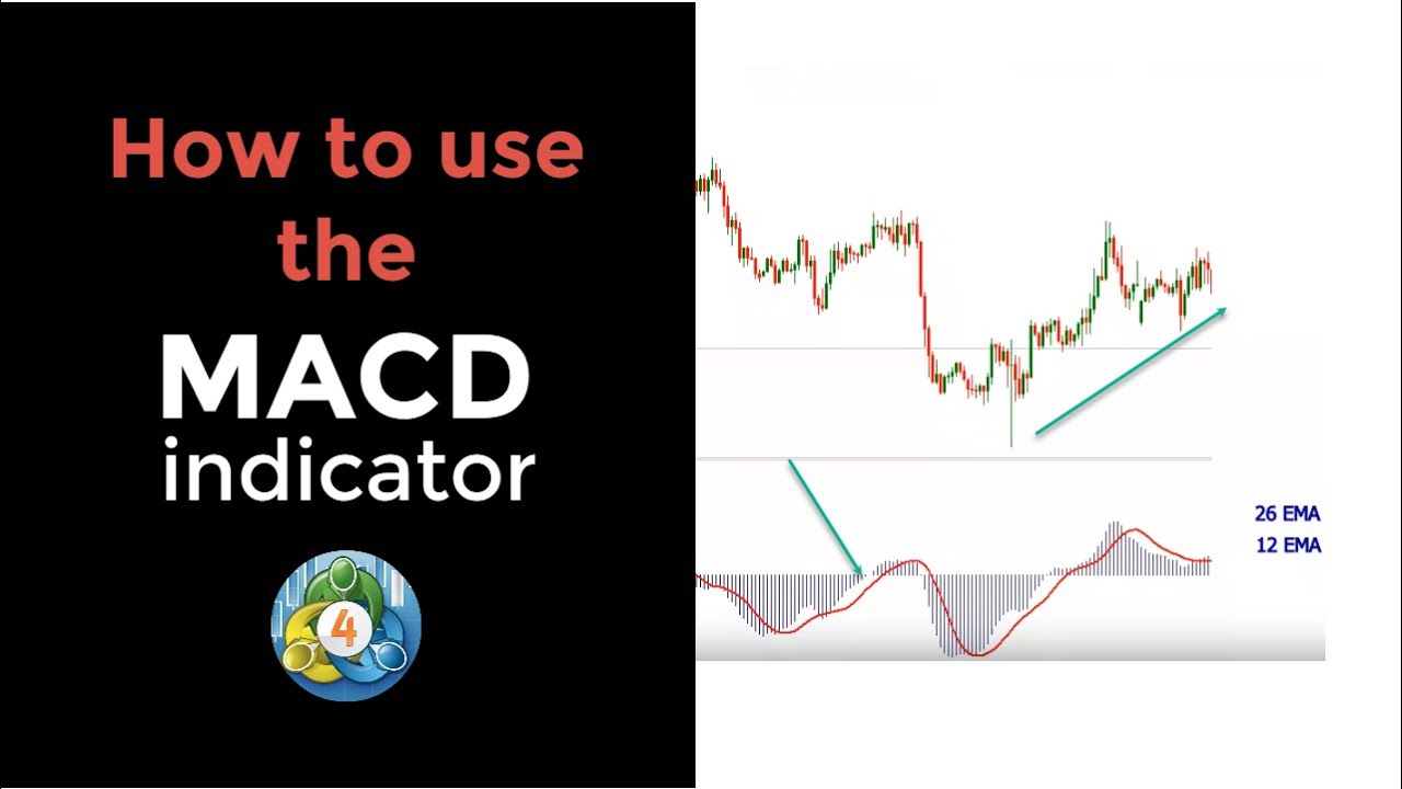 Macd Indicator Mt4 Default Setup Explained Youtube
