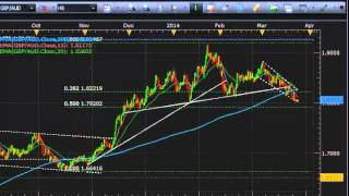 Forex Strategy Video  Head and Shoulders Patterns on AUDUSD, S&P 500, Others