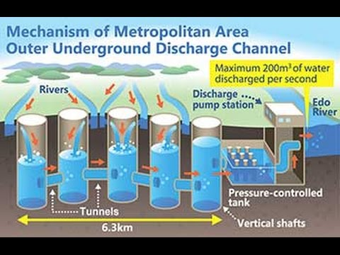 Design Project Idea For Civil Engineering On Underground Flood System Fully Explained Youtube