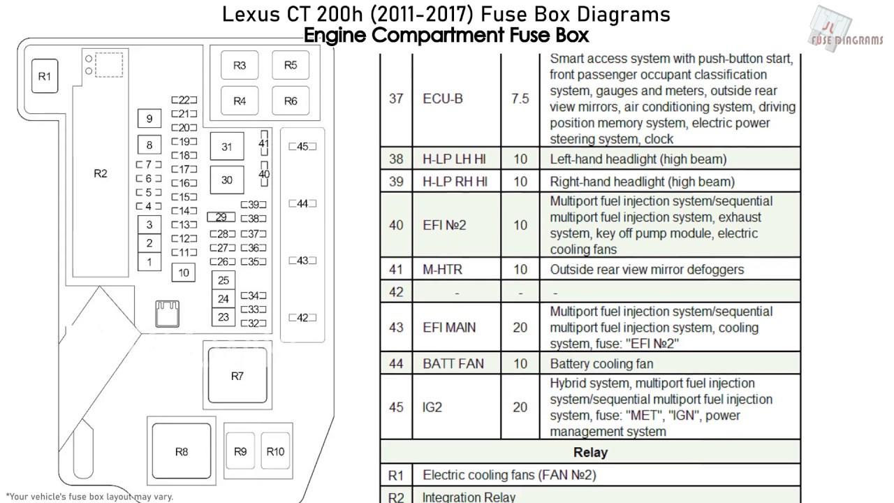 lexus ct 200h (2011-2017) fuse box diagrams - youtube  youtube