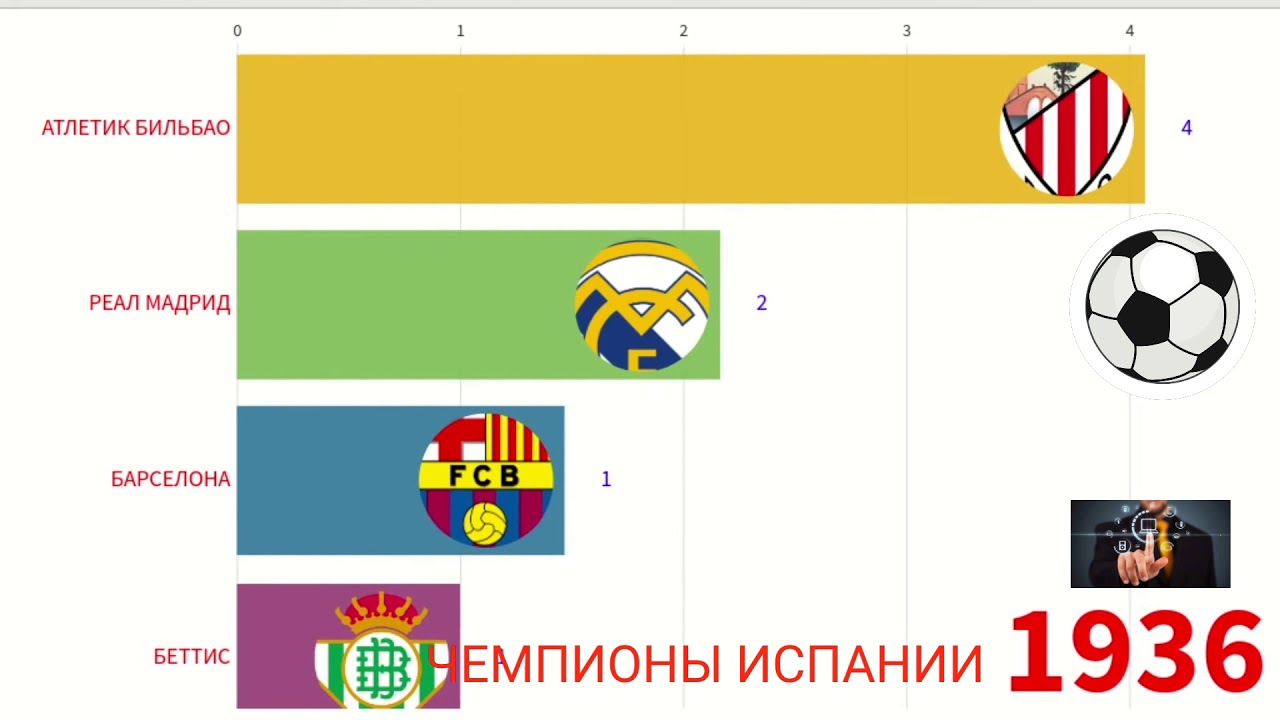 Футбол статистика чемпионата испании