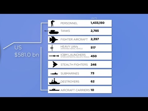 The arms industry means big business  | CNBC International