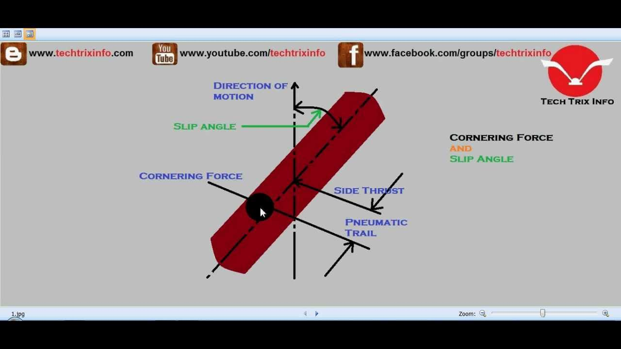 How cornering force and slip angle works  ✔