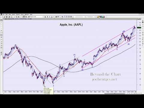 Trend is Your Friend | Technical Analysis of Stock Market