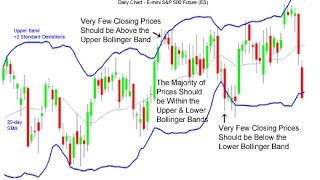 How to use Bollinger Bands and Fibonacci in Forex and Stock Trading