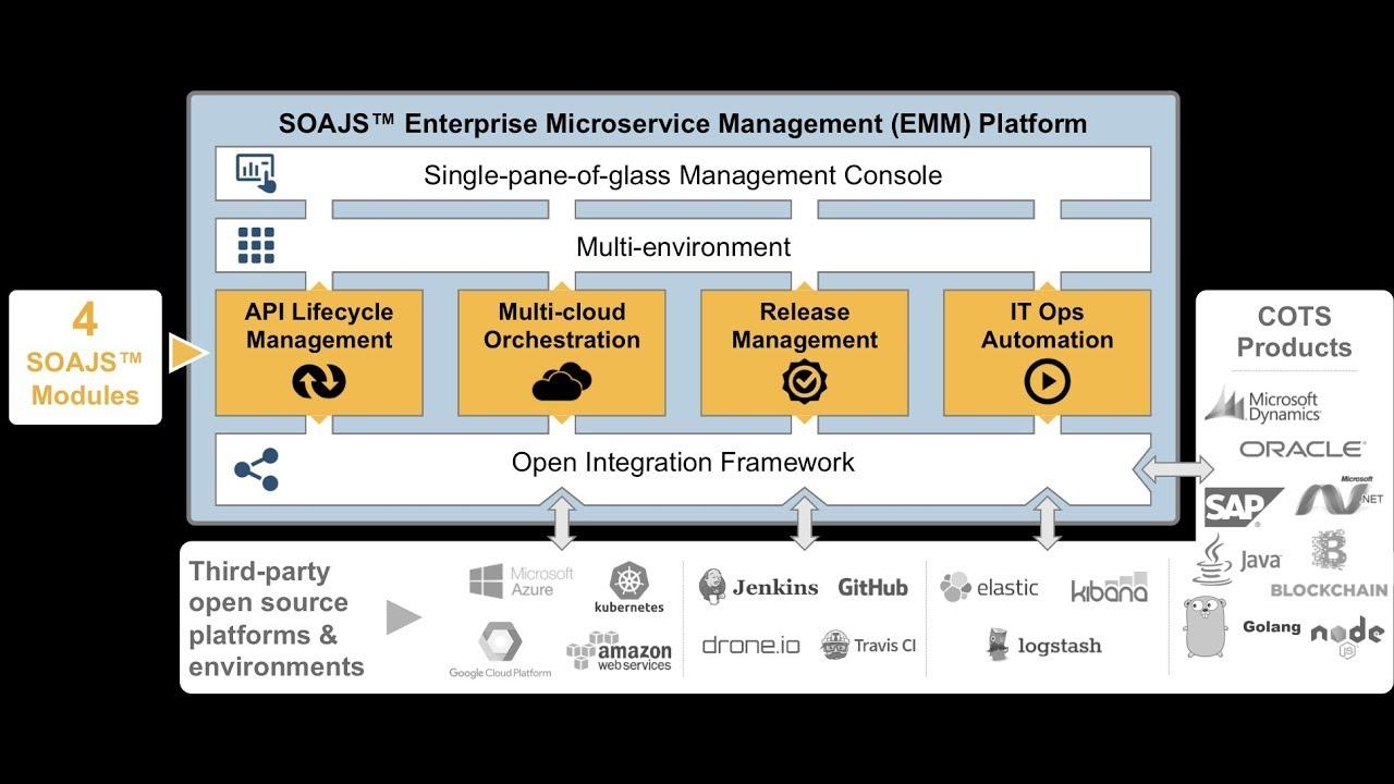 Open Source Enterprise Microservices Management Platform