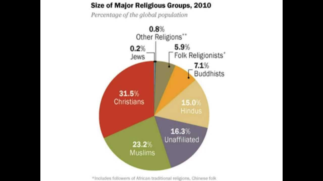 Top Religious Groups In The World YouTube - Top 3 religions