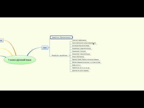 Русский язык 1 класс.  | Сравнение программ Школа России, 21 век, Перспектива