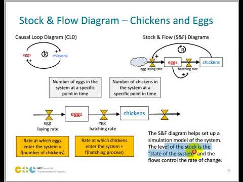 Intro sistem dinamis 07 stock and flow diagram youtube intro sistem dinamis 07 stock and flow diagram ccuart Images