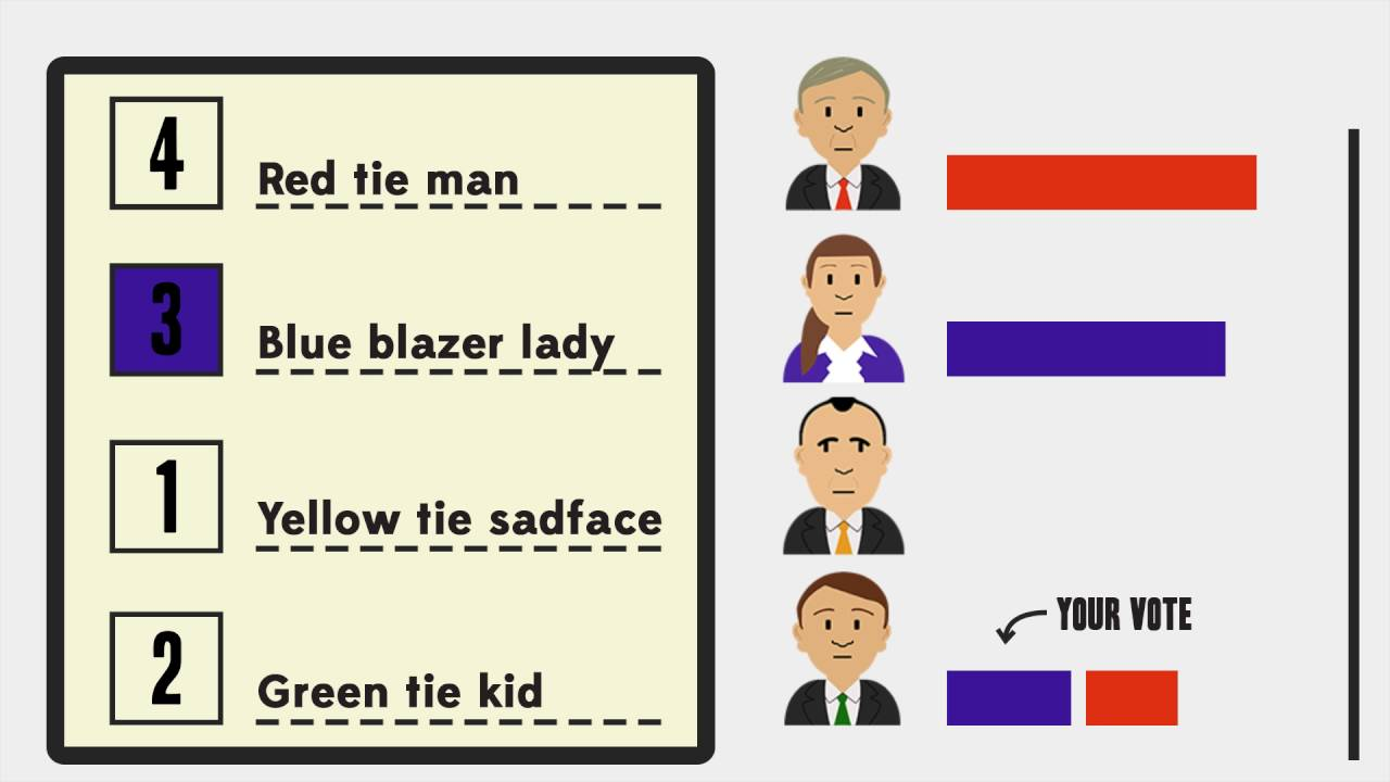 Election explainer: how does the Senate count work?