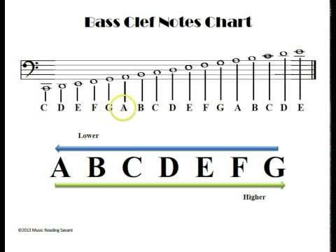 The Music Alphabet And Bass Clef Notes