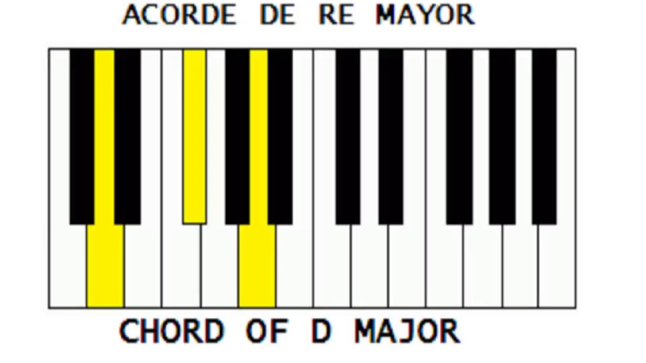 Acordes mayores para piano all major chords for piano youtube acordes mayores para piano all major chords for piano hexwebz Image collections